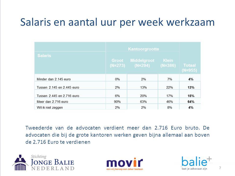 Salaris en aantal uur per week werkzaam