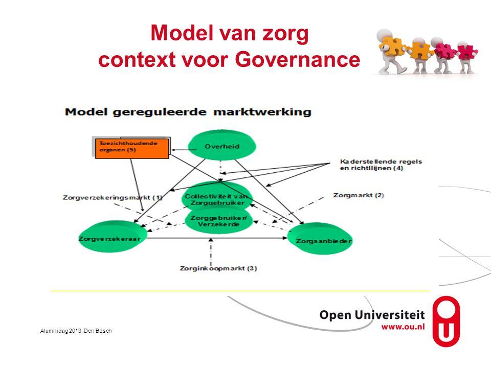 Model van zorg context voor Governance