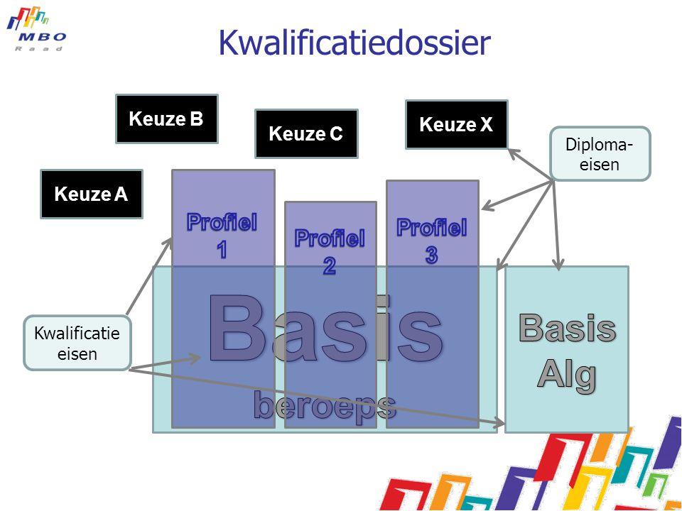 Basis Basis Alg beroeps Kwalificatiedossier Profiel Profiel 3 1