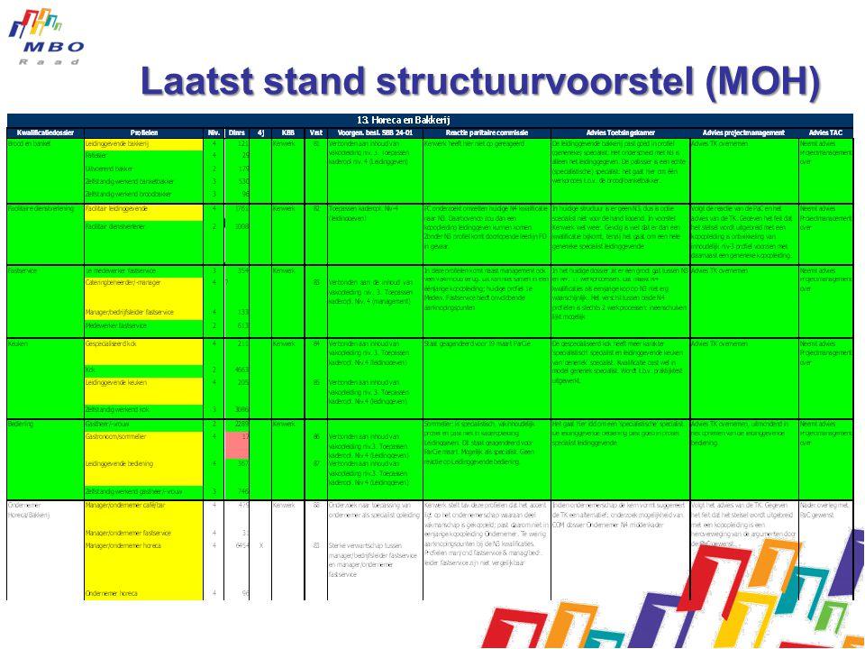 Laatst stand structuurvoorstel (MOH)