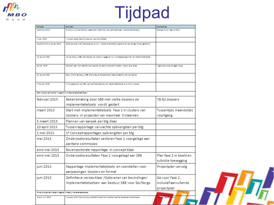 Tijdpad Periode. Activiteit. Opmerking. december 2012. Onderwijs en bedrijfsleven organiseren kolommen voor participatie aan Implementatietoetsen.