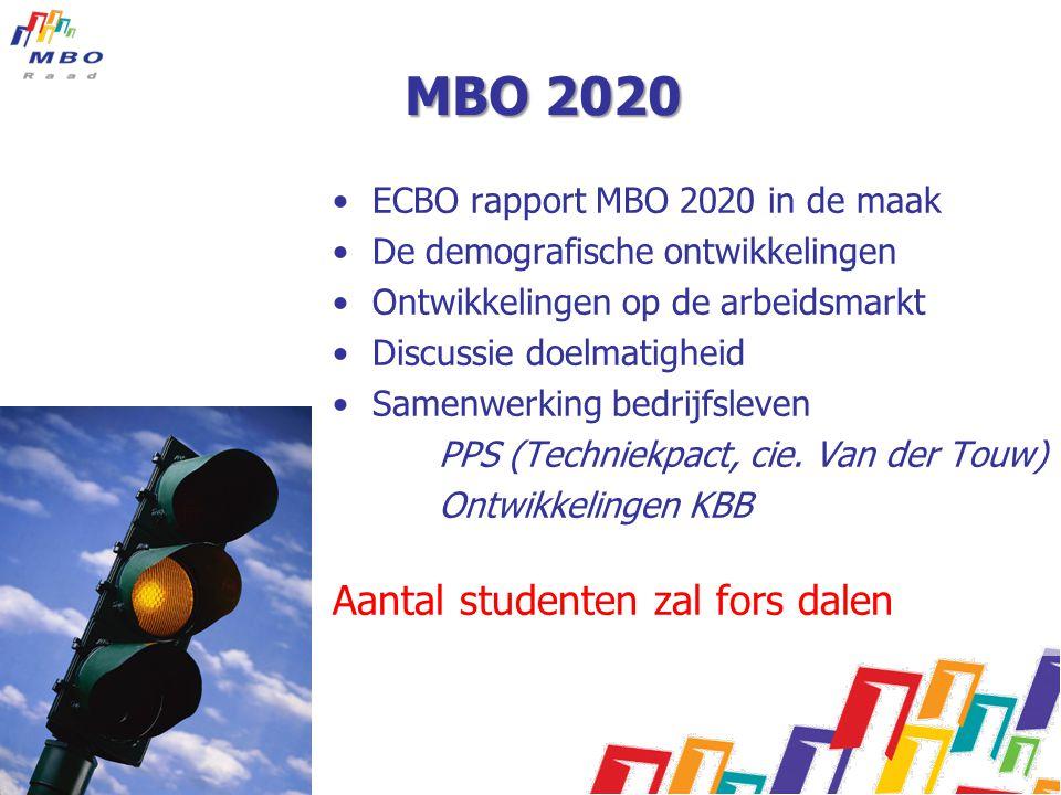 MBO 2020 Aantal studenten zal fors dalen
