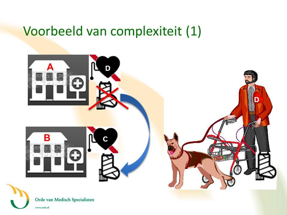 Voorbeeld van complexiteit (1)
