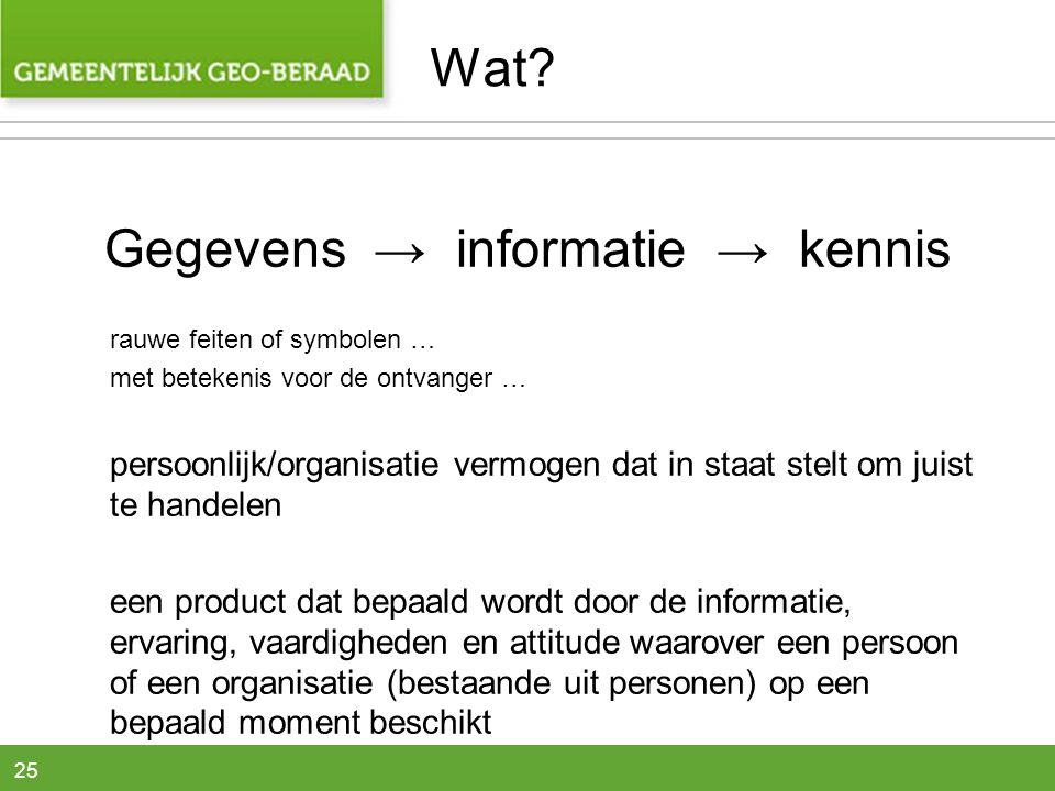 Gegevens → informatie → kennis