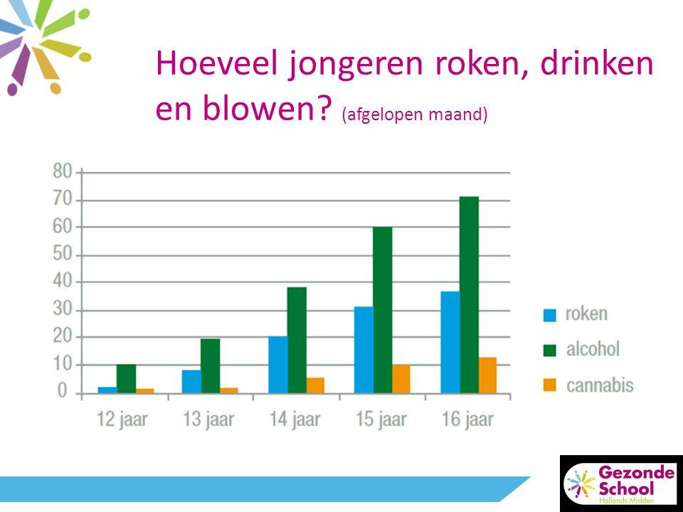 Hoeveel jongeren roken, drinken en blowen (afgelopen maand)