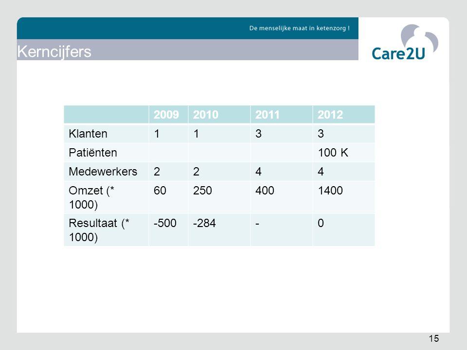 Kerncijfers 2009 2010 2011 2012 Klanten 1 3 Patiënten 100 K