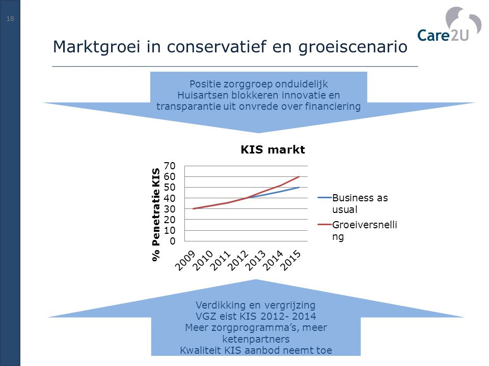Marktgroei in conservatief en groeiscenario