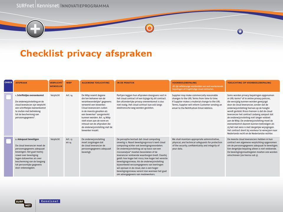 Checklist privacy afspraken
