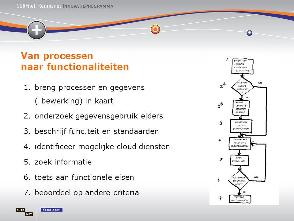 Van processen naar functionaliteiten
