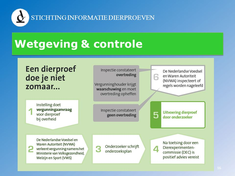 Wetgeving & controle