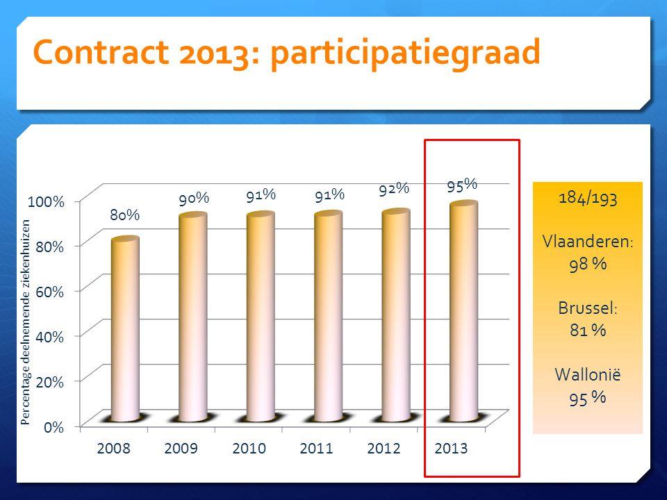 Contract 2013: participatiegraad