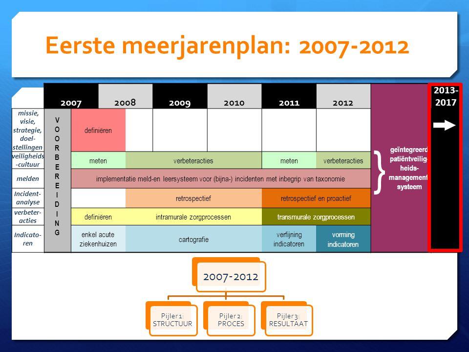 Eerste meerjarenplan: 2007-2012