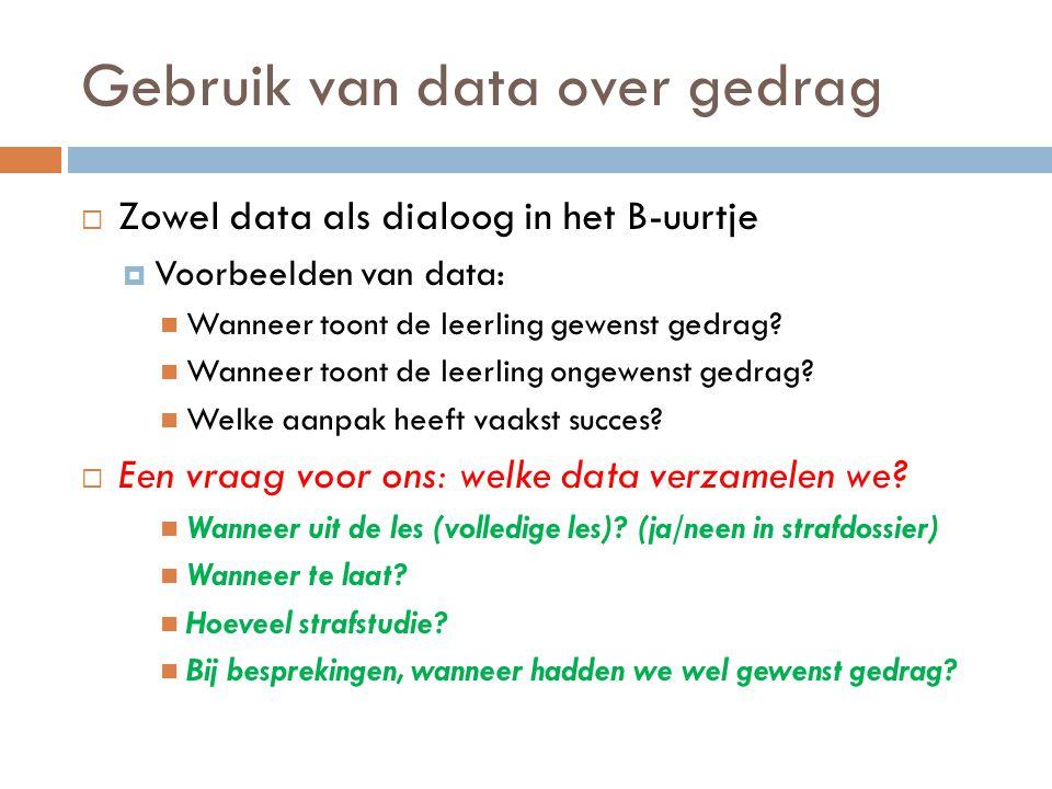 Gebruik van data over gedrag