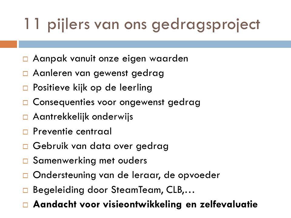 11 pijlers van ons gedragsproject