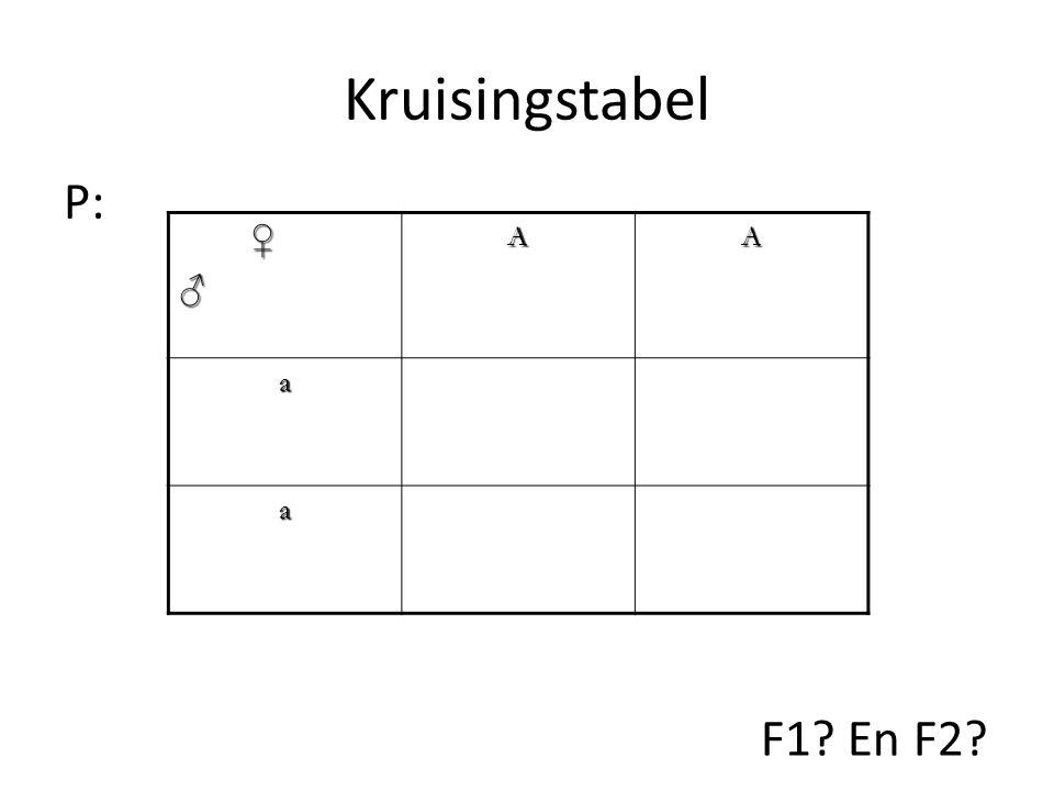 Kruisingstabel P: ♀ ♂ A a F1 En F2