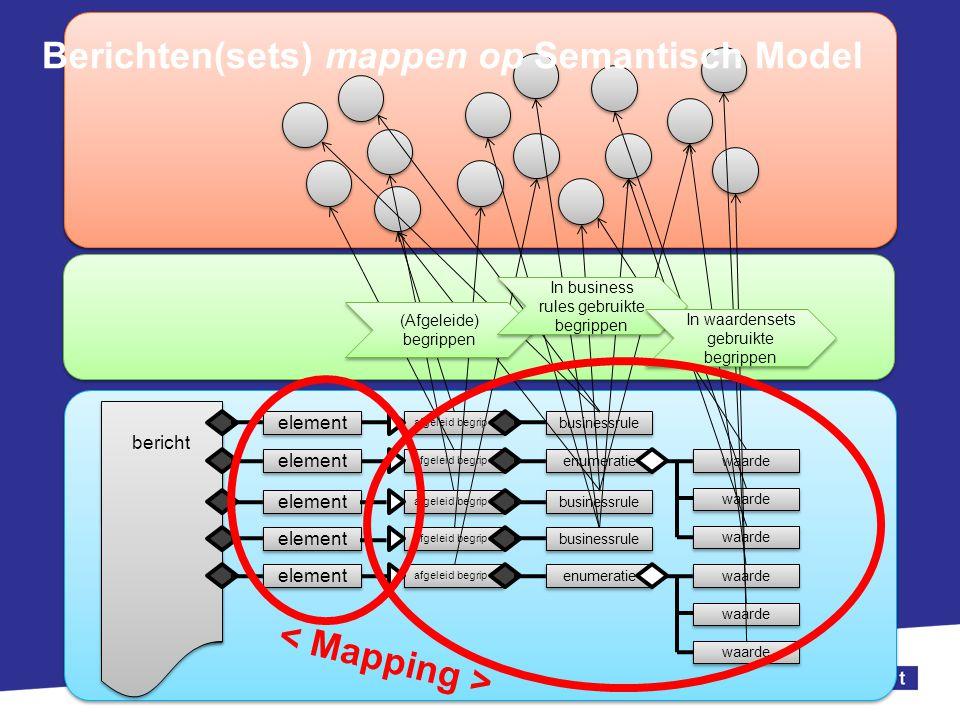 Berichten(sets) mappen op Semantisch Model
