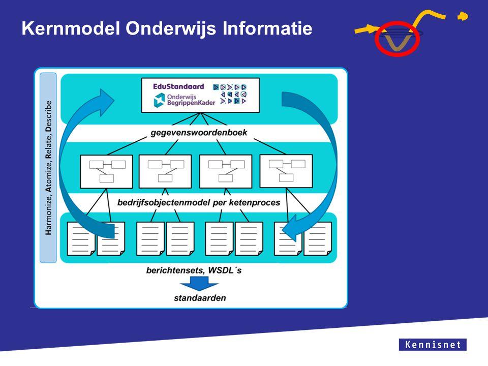 Kernmodel Onderwijs Informatie