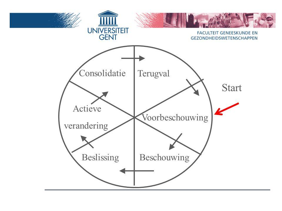 Start Voorbeschouwing Beschouwing Beslissing Actieve verandering