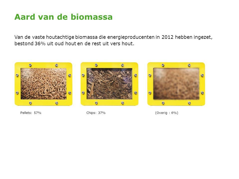 Aard van de biomassa Pellets: 57% Chips: 37% (Overig : 6%)