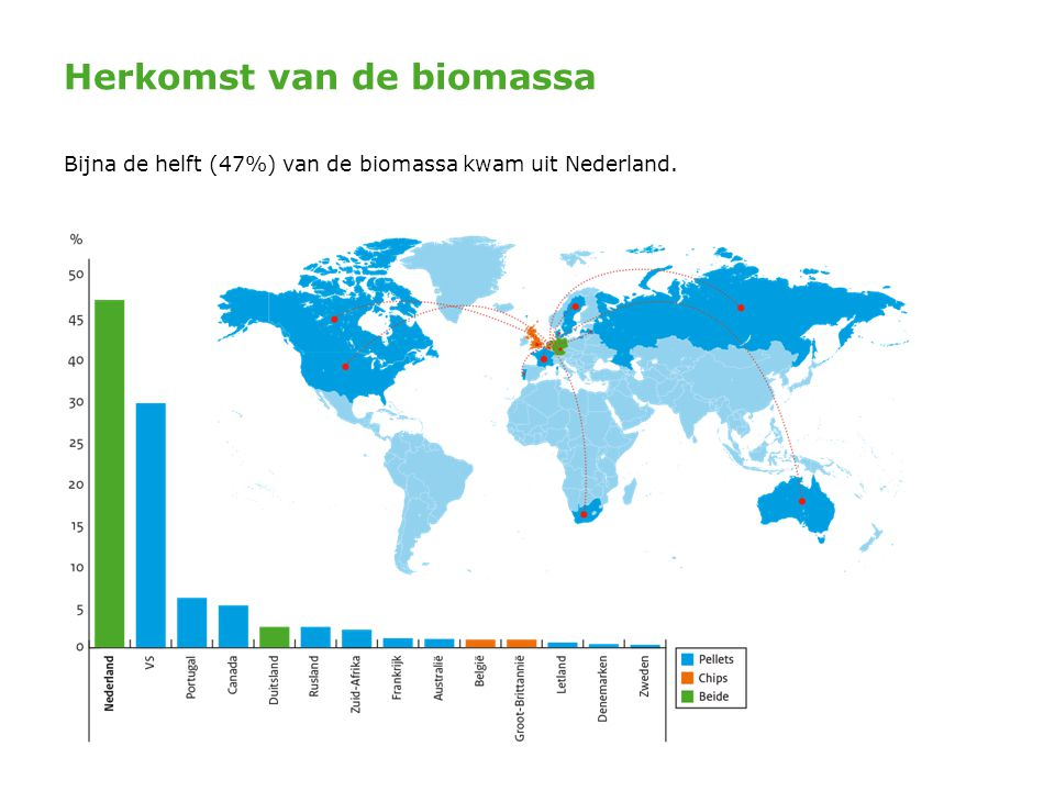 Herkomst van de biomassa