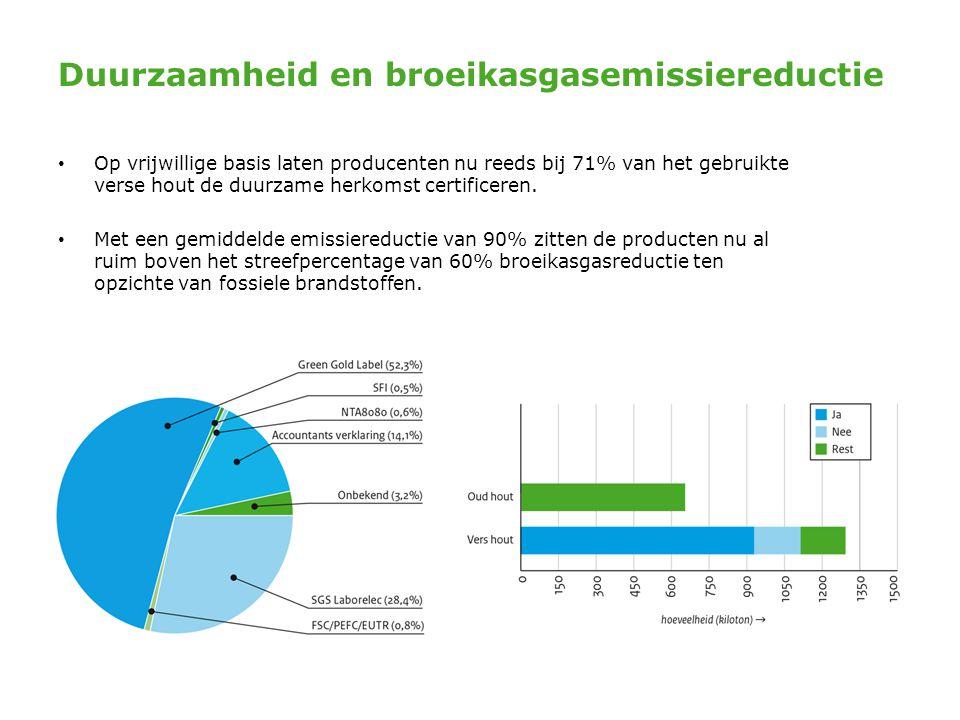 Duurzaamheid en broeikasgasemissiereductie