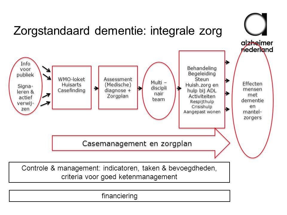 Zorgstandaard dementie: integrale zorg