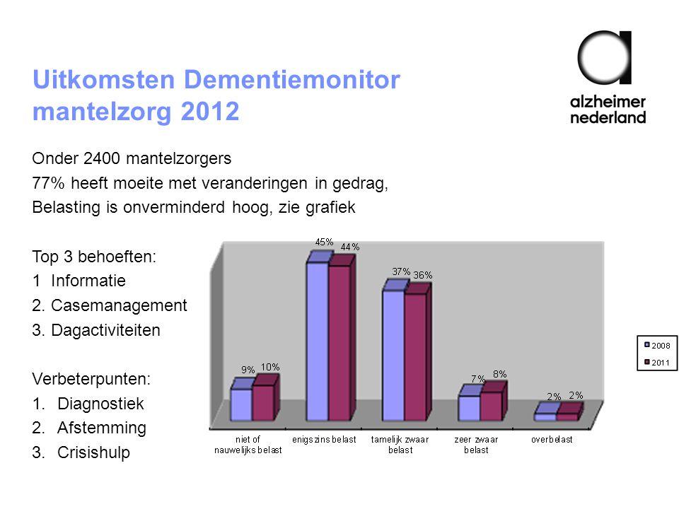 Uitkomsten Dementiemonitor mantelzorg 2012