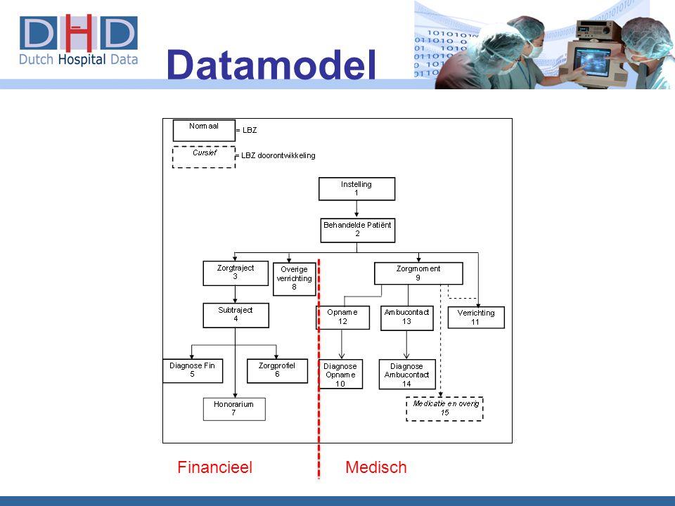 Datamodel Financieel Medisch