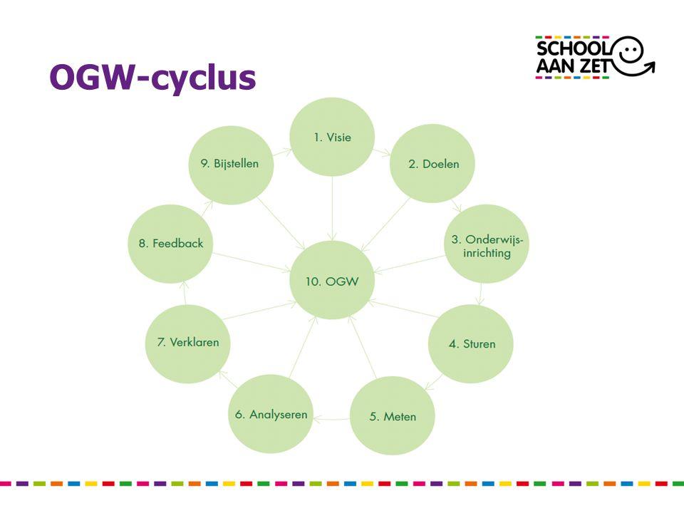 OGW-cyclus