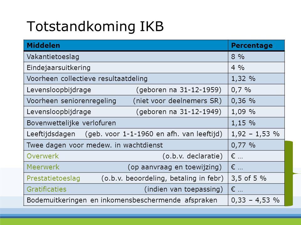 Totstandkoming IKB Middelen Percentage Vakantietoeslag 8 %