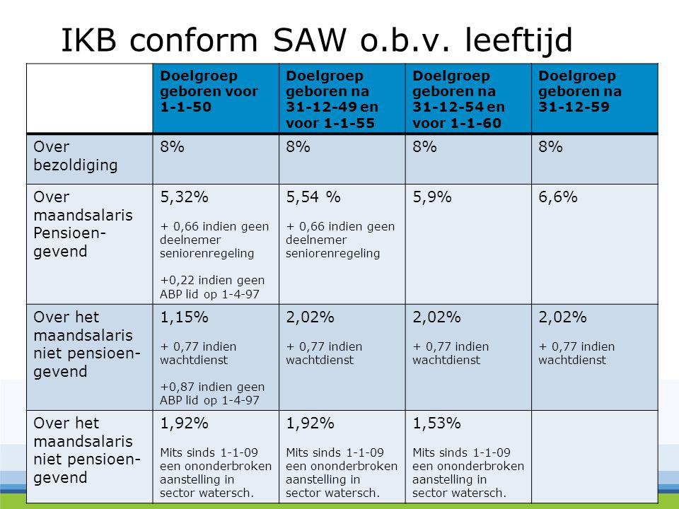 IKB conform SAW o.b.v. leeftijd