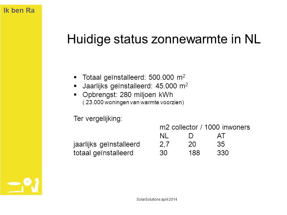 Huidige status zonnewarmte in NL