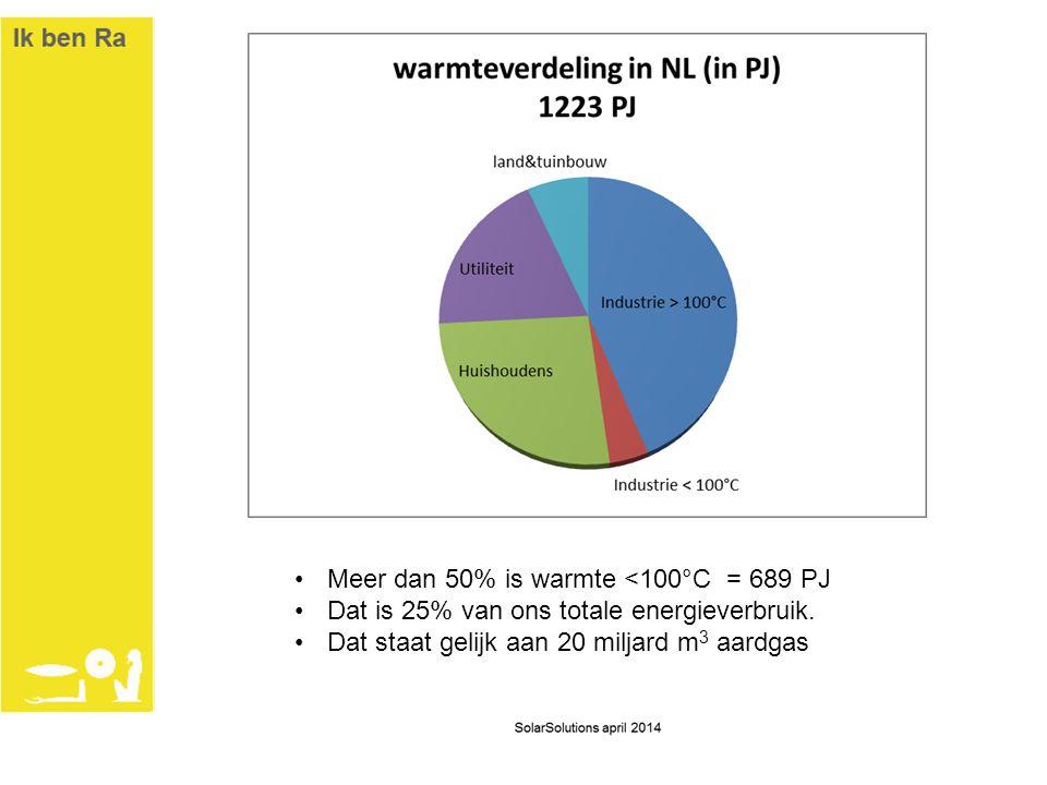 Meer dan 50% is warmte <100°C = 689 PJ