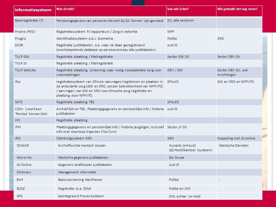 Informatiesysteem Basisregistratie ( )