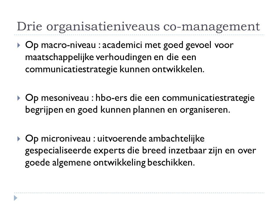 Drie organisatieniveaus co-management