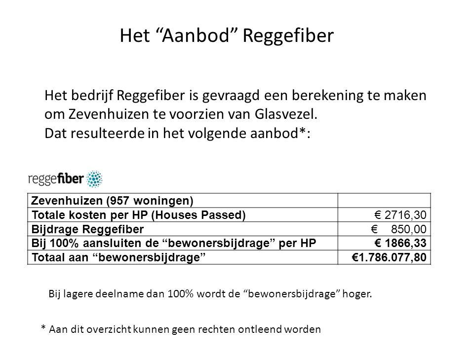 Het Aanbod Reggefiber