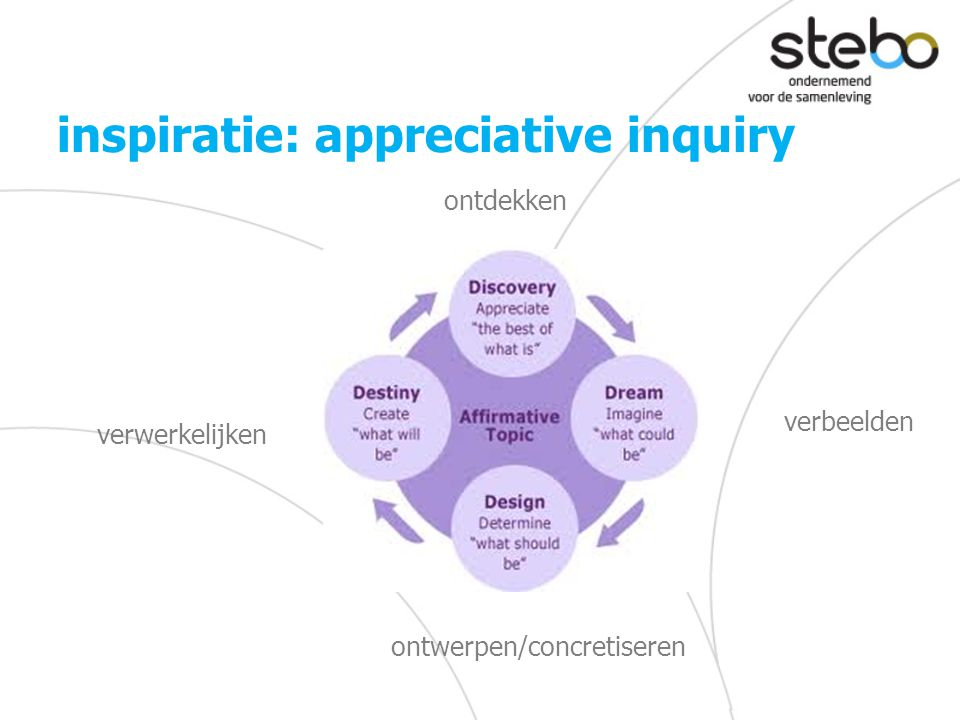 inspiratie: appreciative inquiry