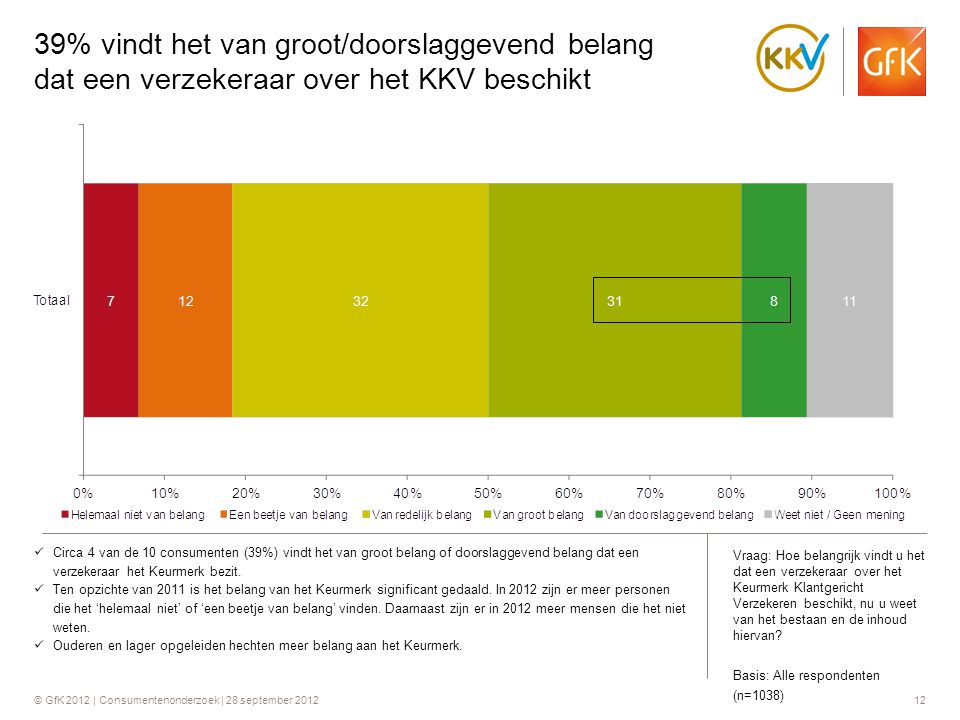 39% vindt het van groot/doorslaggevend belang dat een verzekeraar over het KKV beschikt