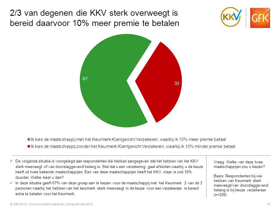 2/3 van degenen die KKV sterk overweegt is bereid daarvoor 10% meer premie te betalen