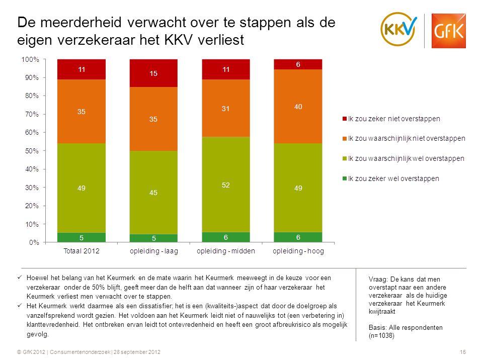 De meerderheid verwacht over te stappen als de eigen verzekeraar het KKV verliest