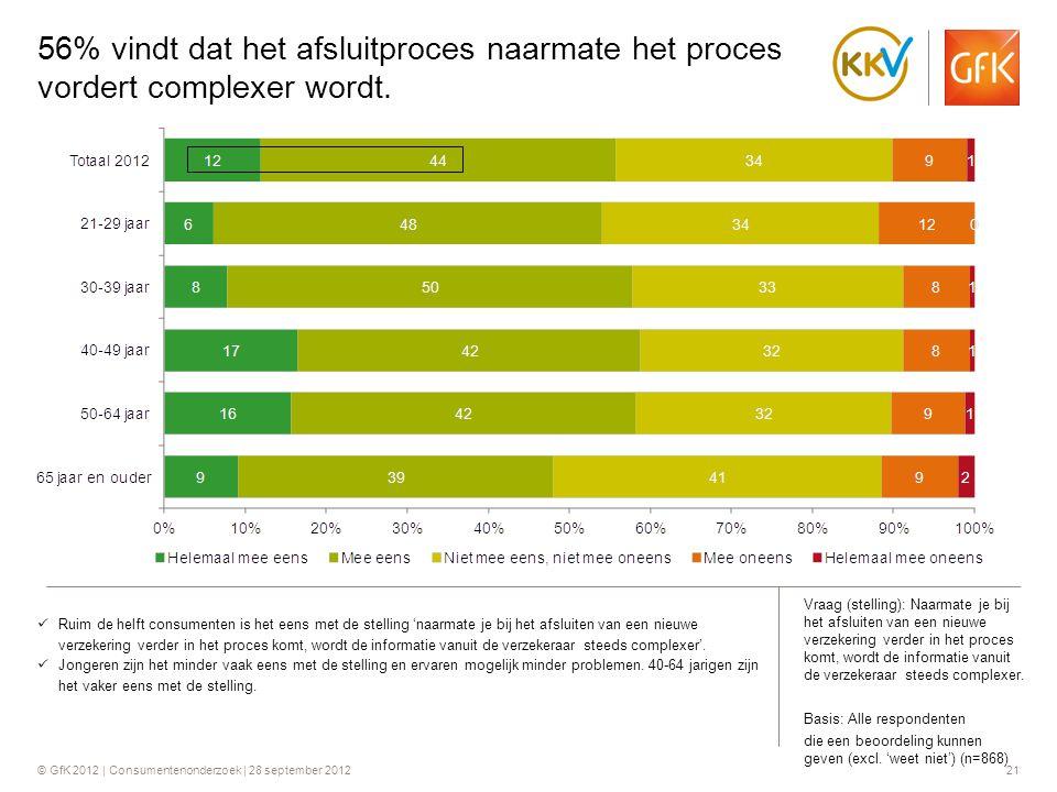 56% vindt dat het afsluitproces naarmate het proces vordert complexer wordt.