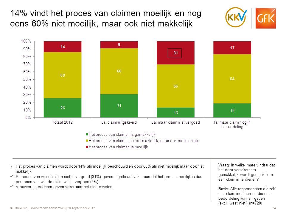 14% vindt het proces van claimen moeilijk en nog eens 60% niet moeilijk, maar ook niet makkelijk