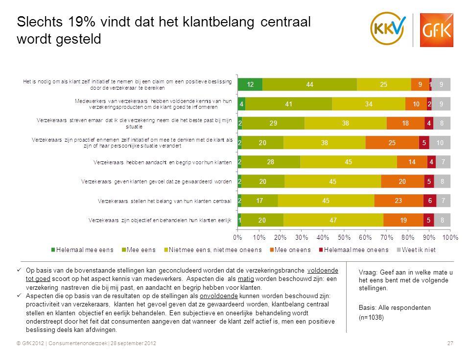 Slechts 19% vindt dat het klantbelang centraal wordt gesteld