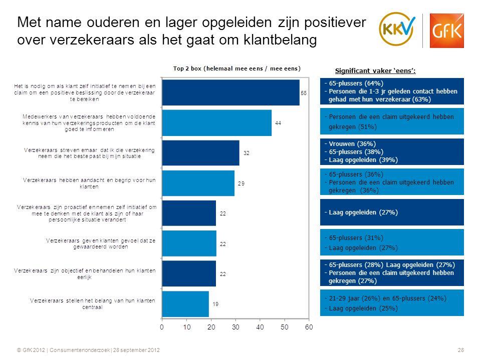 Met name ouderen en lager opgeleiden zijn positiever over verzekeraars als het gaat om klantbelang