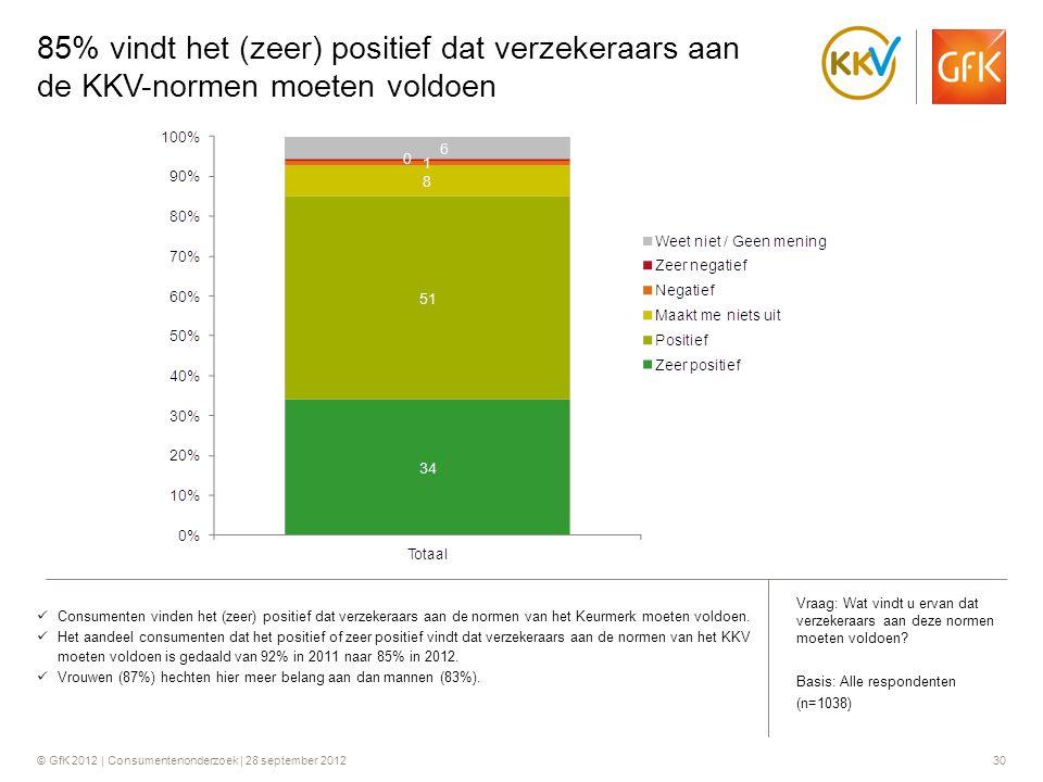 85% vindt het (zeer) positief dat verzekeraars aan de KKV-normen moeten voldoen