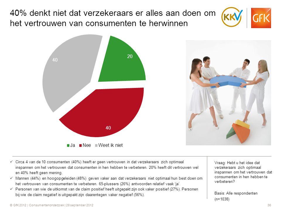 40% denkt niet dat verzekeraars er alles aan doen om het vertrouwen van consumenten te herwinnen