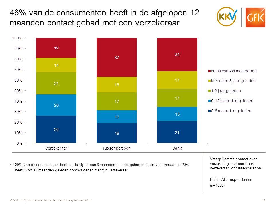 46% van de consumenten heeft in de afgelopen 12 maanden contact gehad met een verzekeraar