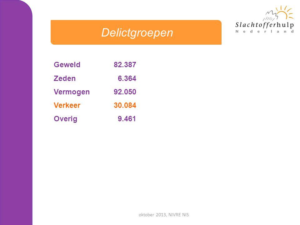 Delictgroepen Geweld 82.387 Zeden 6.364 Vermogen 92.050 Verkeer 30.084