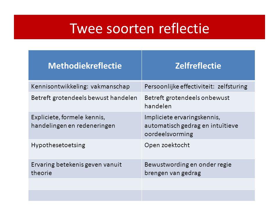 Twee soorten reflectie