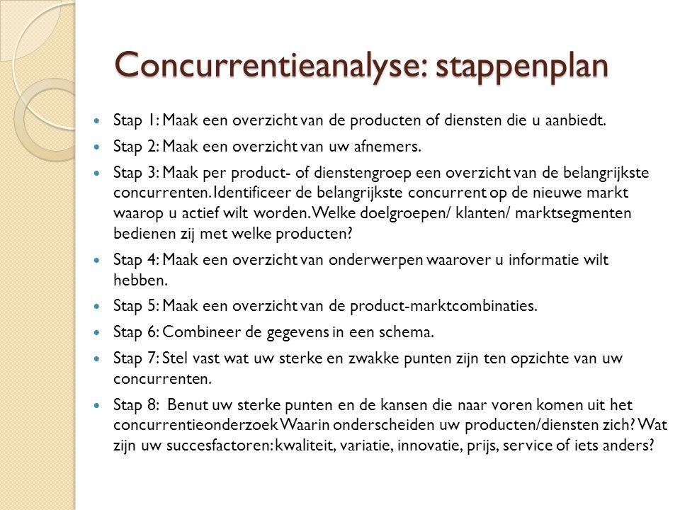 Concurrentieanalyse: stappenplan
